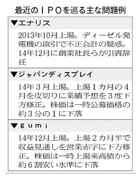 経営管理会計トピック_2015年3月31日_日本経済新聞(朝刊)_最近のIPOを巡る主な問題例