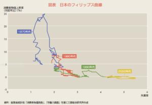経営管理会計トピック_日本のフィリップス曲線