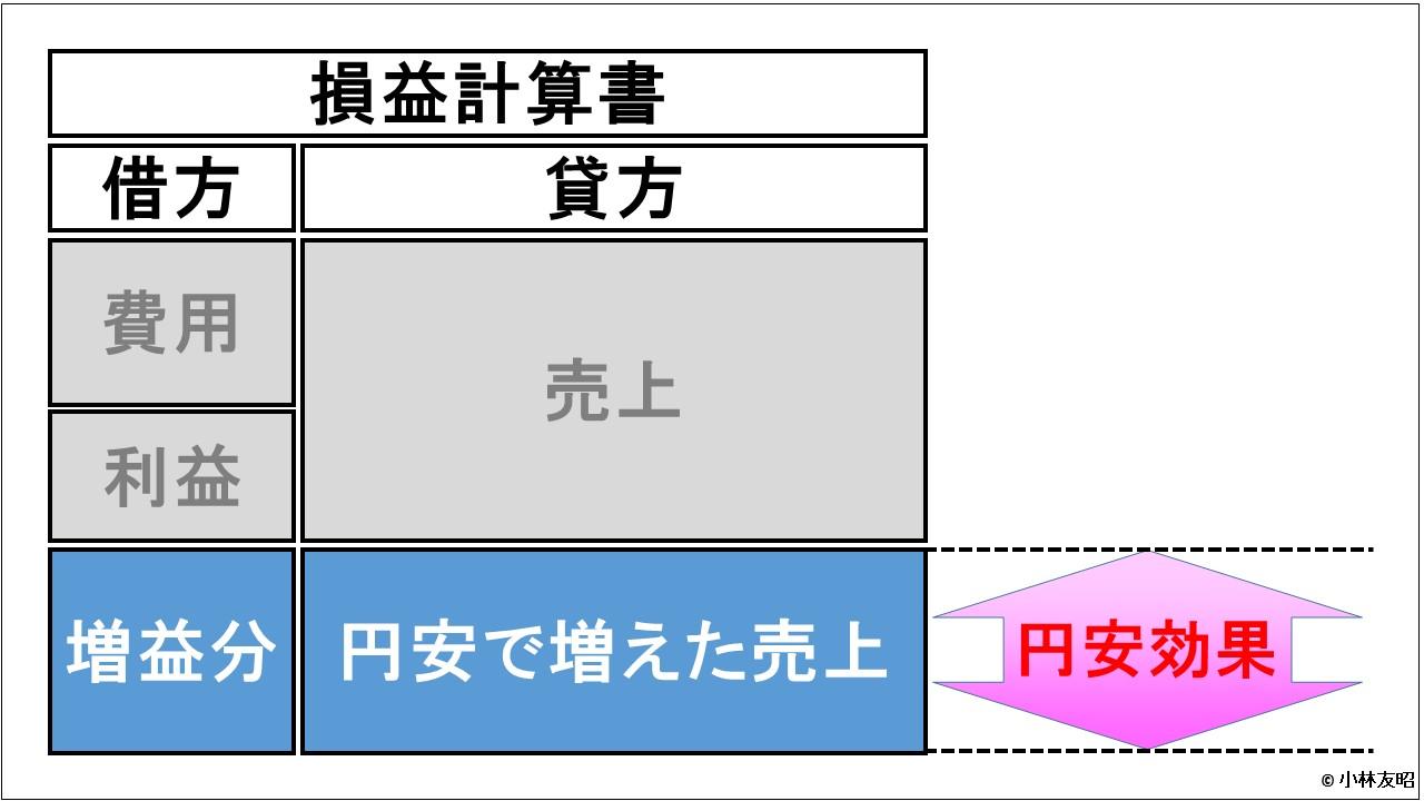 経営管理トピック_円安と営業利益