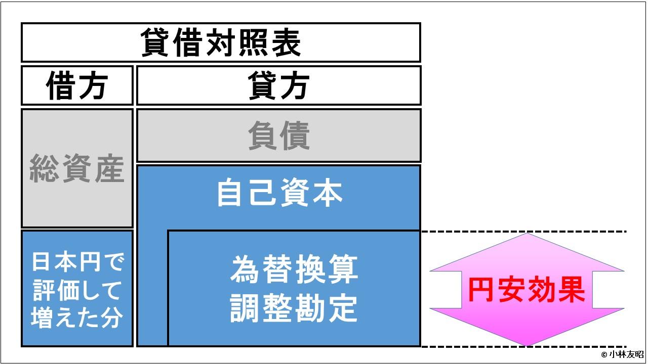 経営管理トピック_円安と包括利益