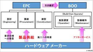 経営管理会計トピック_EPCとBOO