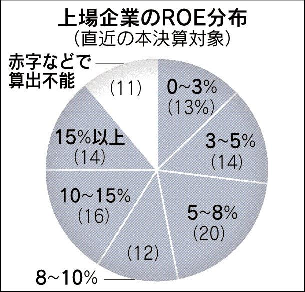 経営管理トピック_上場企業のROE分布_日本経済新聞朝刊2015年4月7日掲載