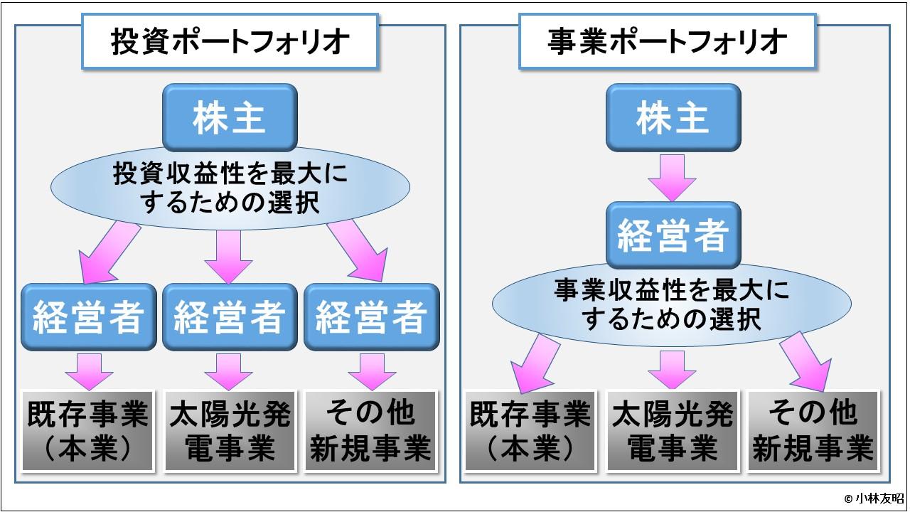 経営管理会計トピック_ポートフォリオの選択権