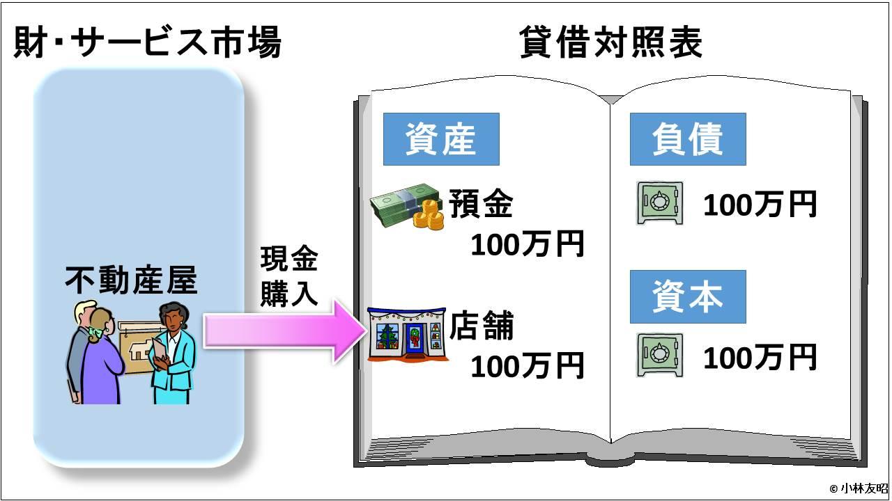 会計(基礎編)_貸借対照表_信用取引_開業準備