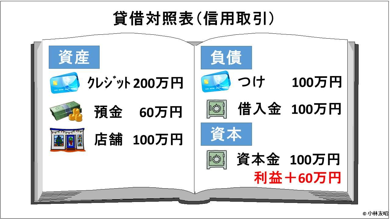 会計(基礎編)_貸借対照表_信用取引_決算