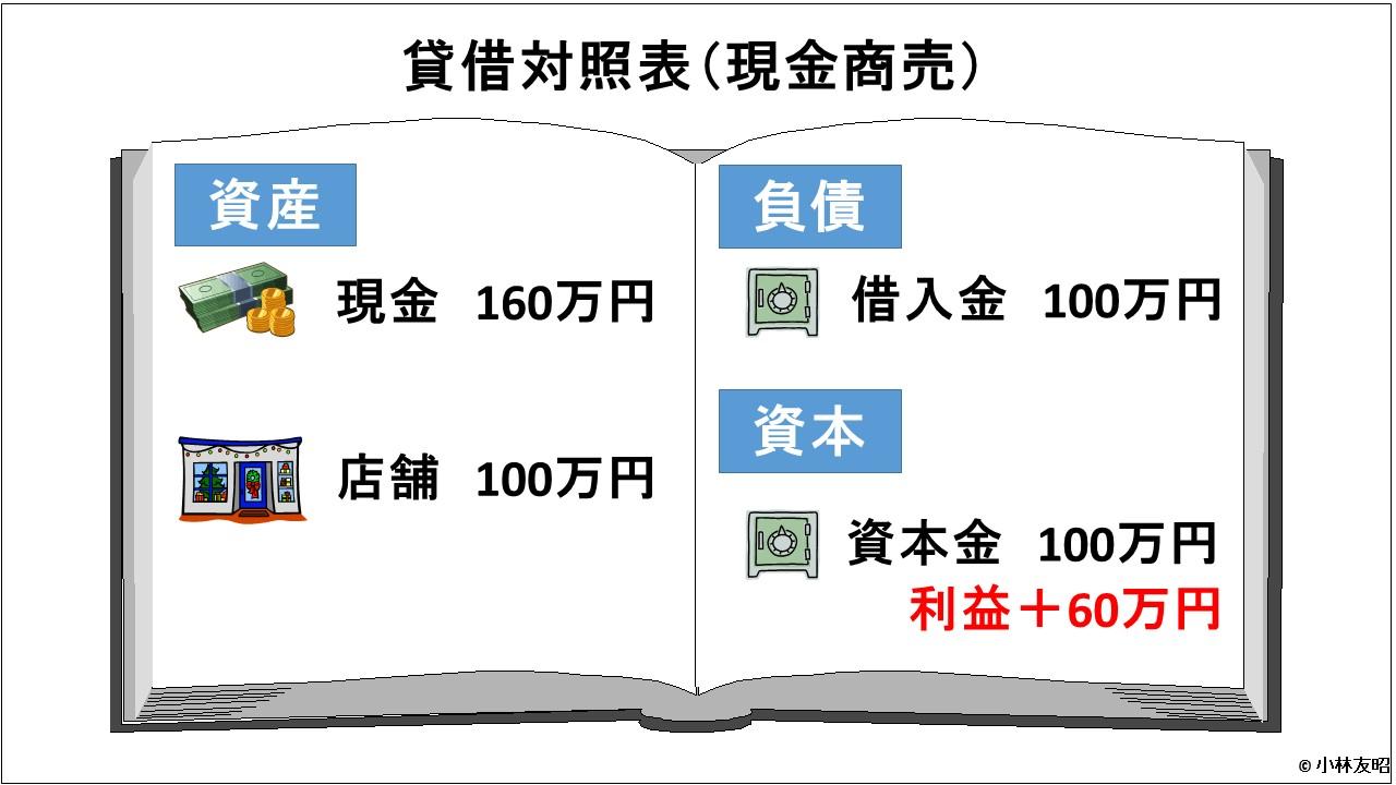 会計(基礎編)_貸借対照表_現金商売_決算