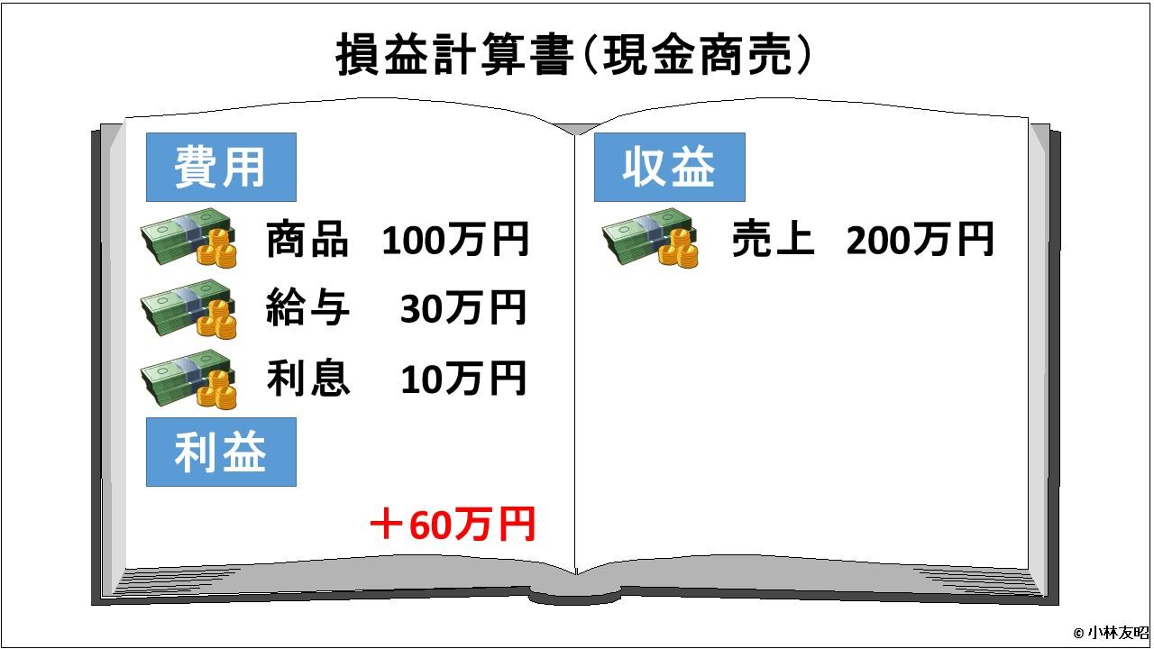 会計(基礎編)_損益計算書_現金商売_決算