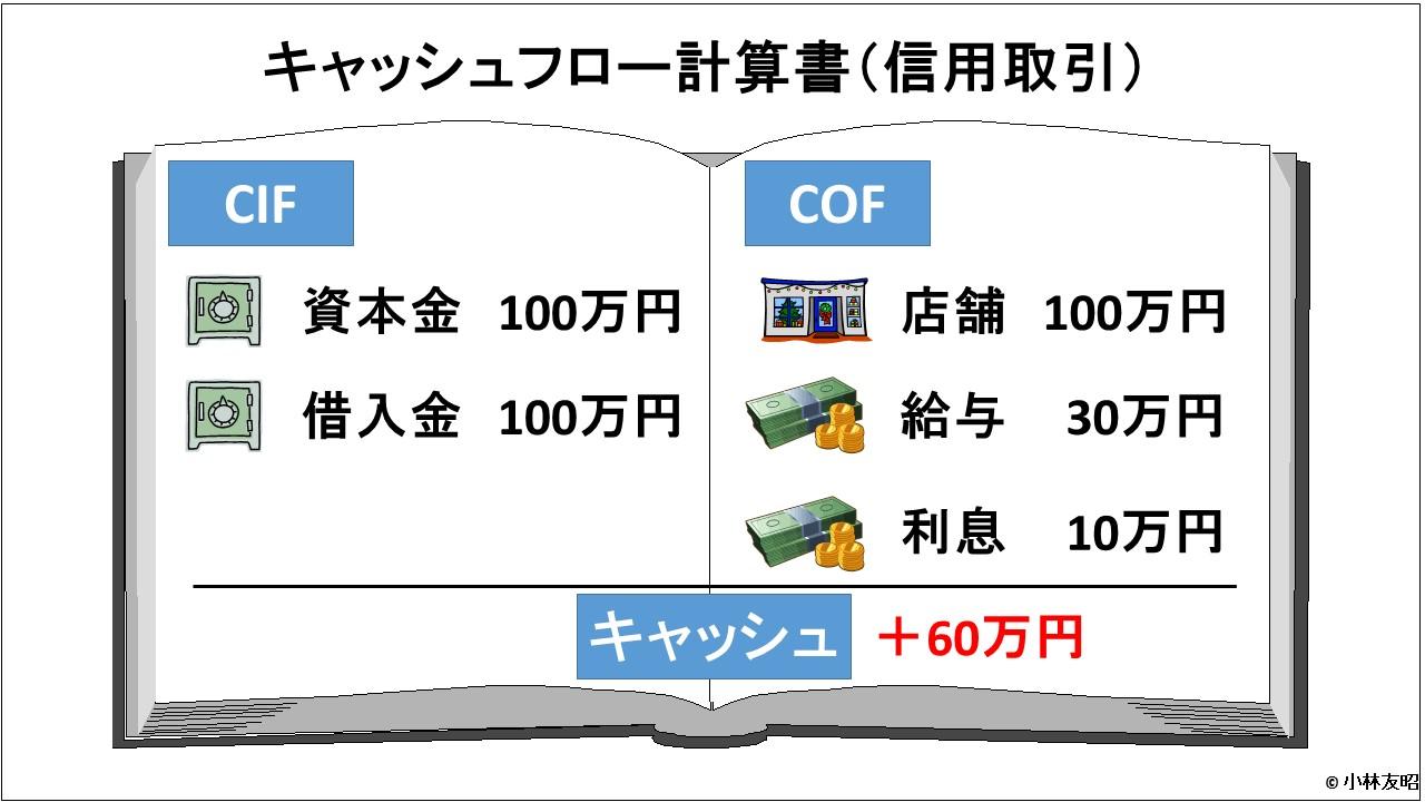 会計(基礎編)_キャッシュフロー計算書_信用取引