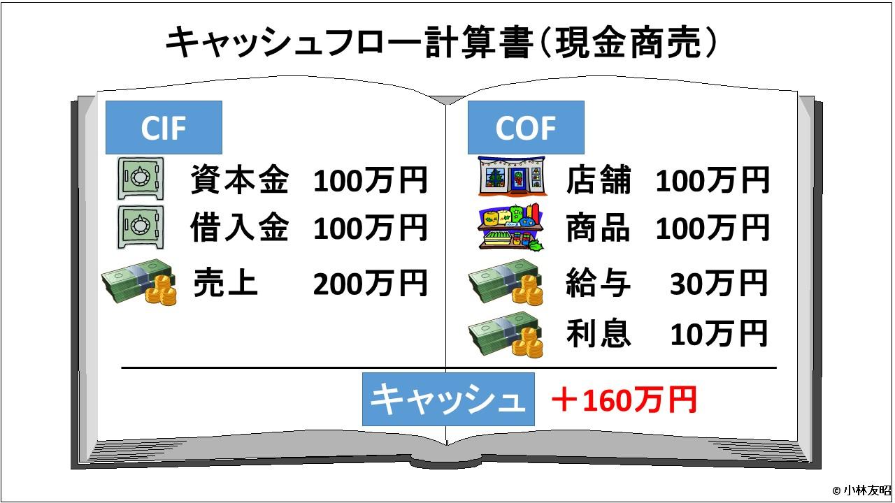 会計(基礎編)_キャッシュフロー計算書_現金商売
