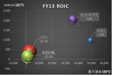 経営管理会計トピック_ROIC_グラフ_イオン