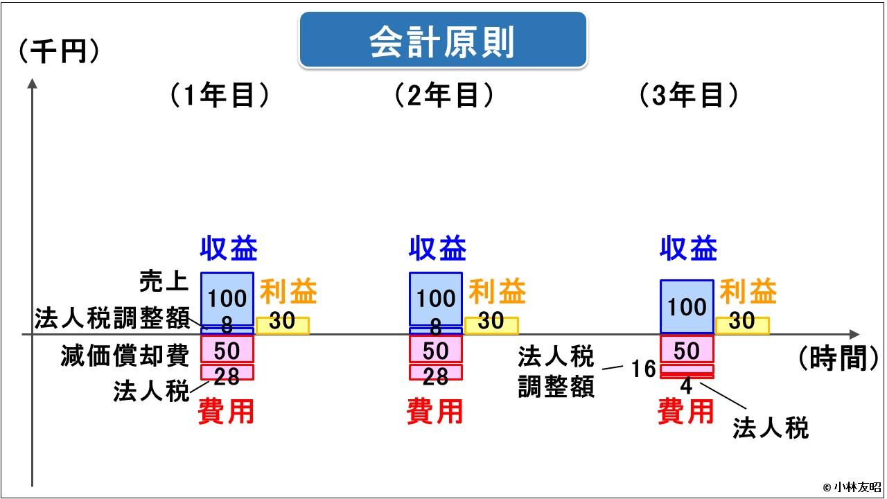 管理会計(基礎編)_レンタル業の儲け_会計原則
