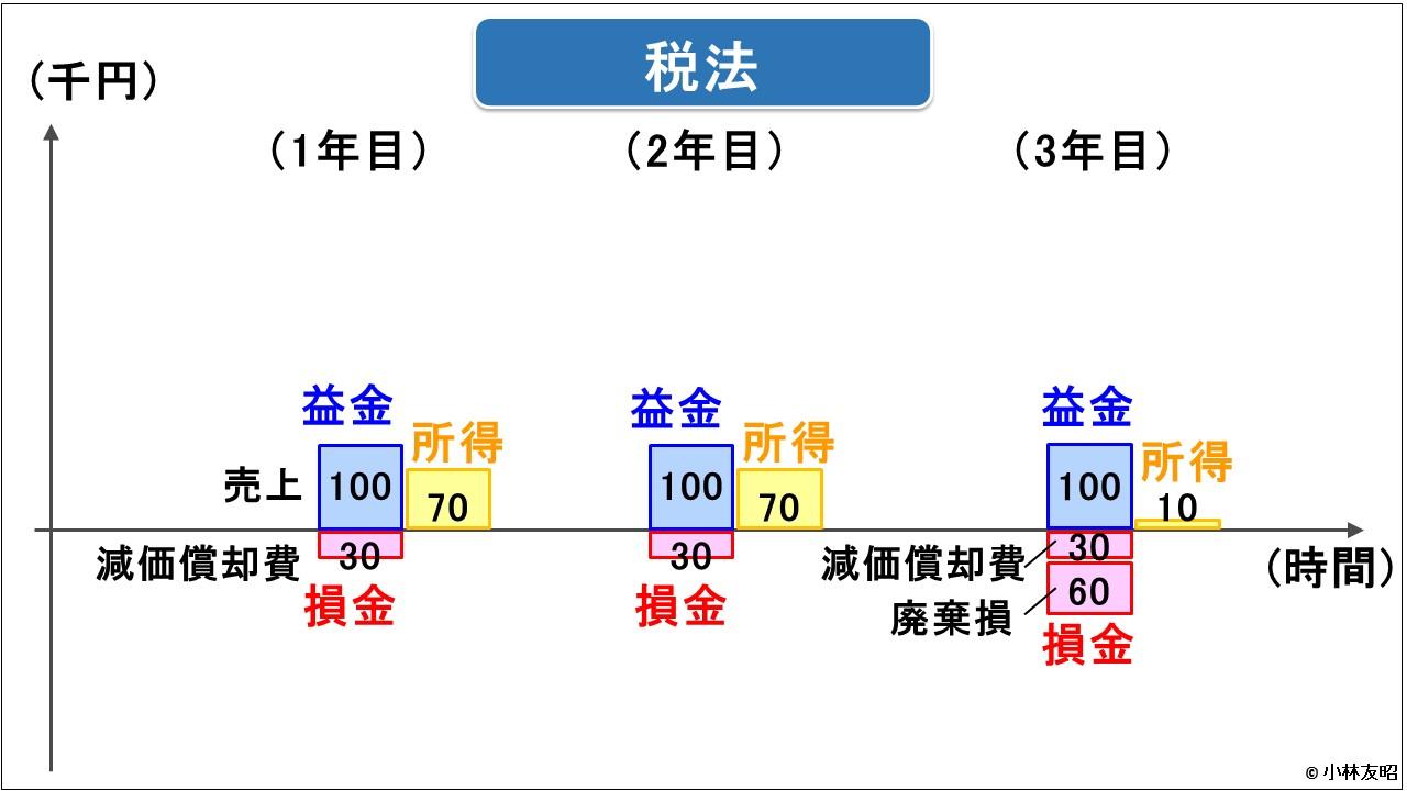 管理会計(基礎編)_レンタル業の儲け_税法