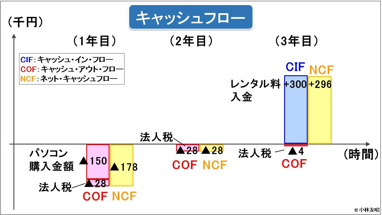 管理会計(基礎編)_レンタル業の儲け_キャッシュフロー