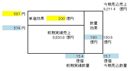 経営管理会計トピック_ヤマトHD_収益増分分析_新聞記事