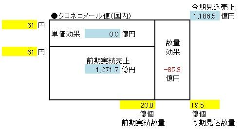 経営管理会計トピック_ヤマトHD_収益増分分析_国内クロネコメール便