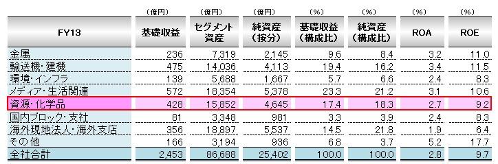 経営管理会計トピック_住友商事_セグメント分析