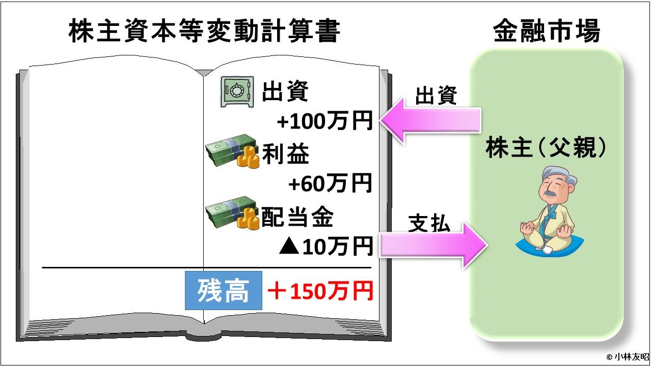会計(基礎編)_株主資本等変動計算書
