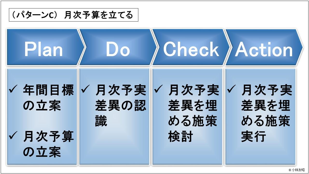 経営管理(基礎編)_PDCAサイクル_月次決算を立てる