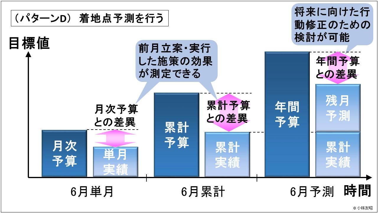 経営管理(基礎編)_PDCAサイクル_着地点予測を行う_詳細