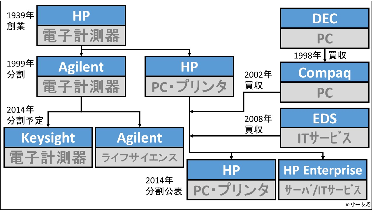 経営管理会計トピック_HP事業分割の系譜