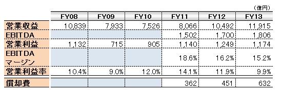 経営管理会計トピック_リクルートの損益推移