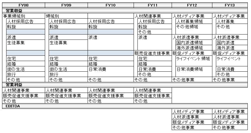 経営管理会計トピック_リクルートのセグメント情報推移