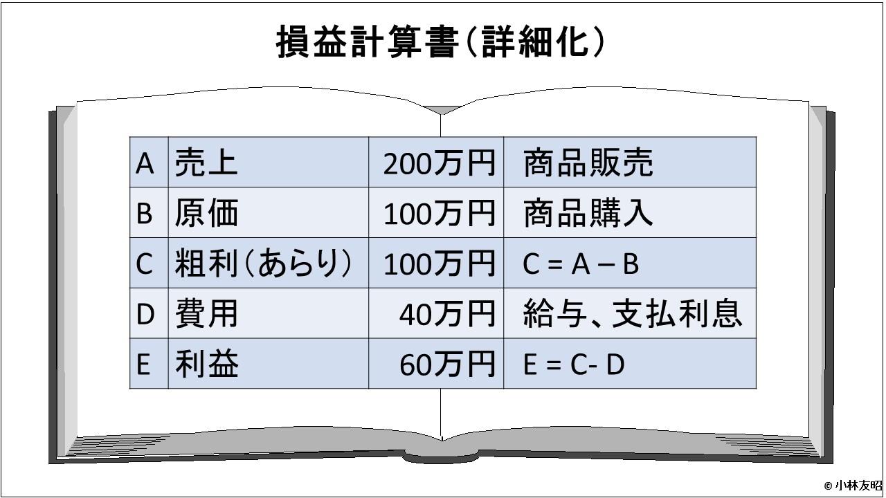 会計(基礎編)_損益計算書_粗利表示