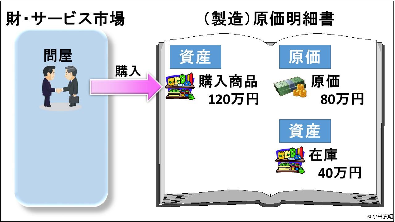 会計(基礎編)_製造原価明細書
