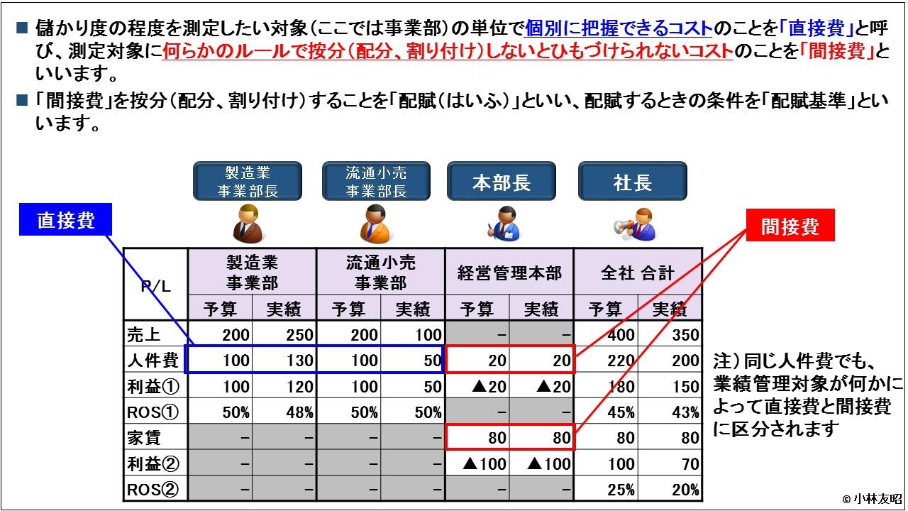 管理会計(基礎編)_事業部別業績管理_直接費と間接費