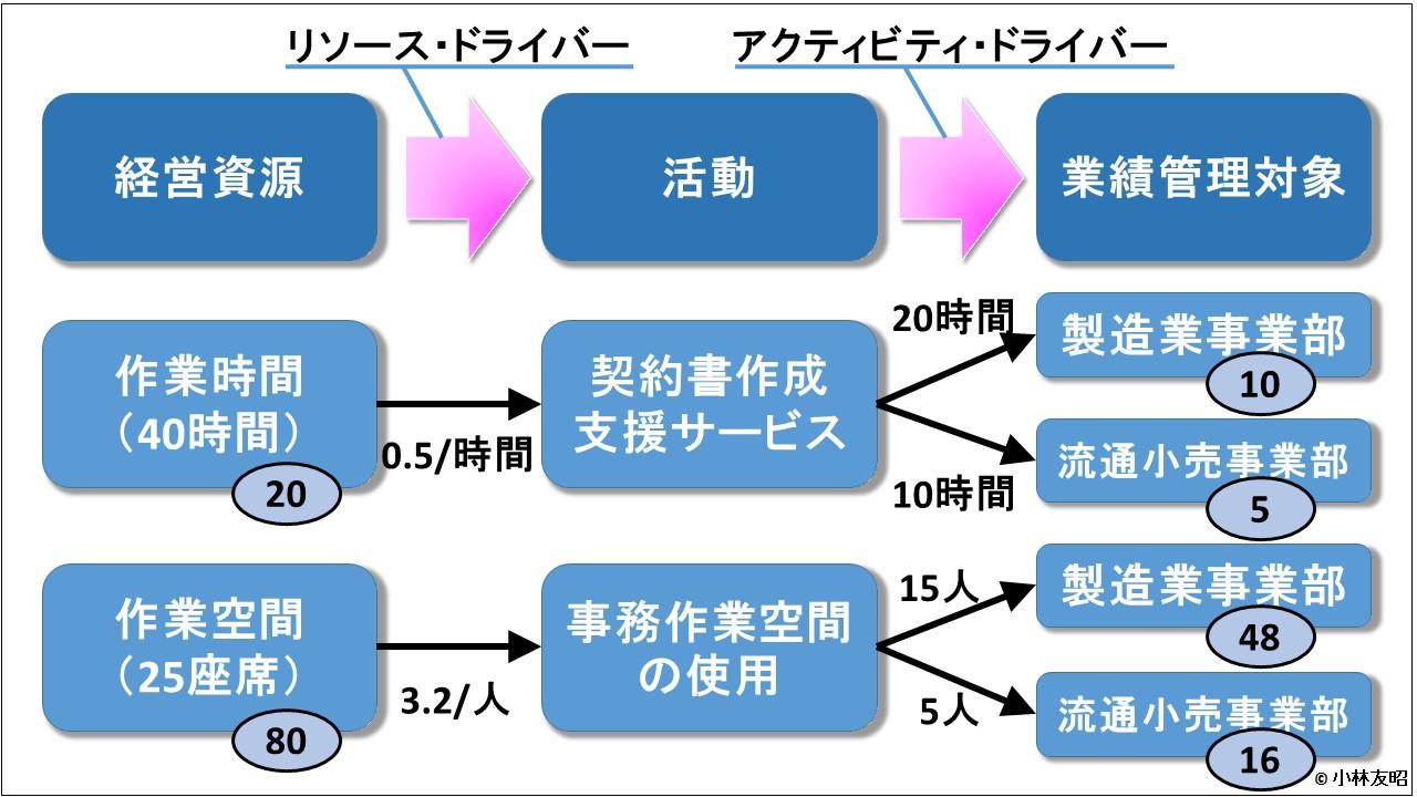 管理会計(基礎編)_ABC_リソースドライバーとアクティビティドライバー