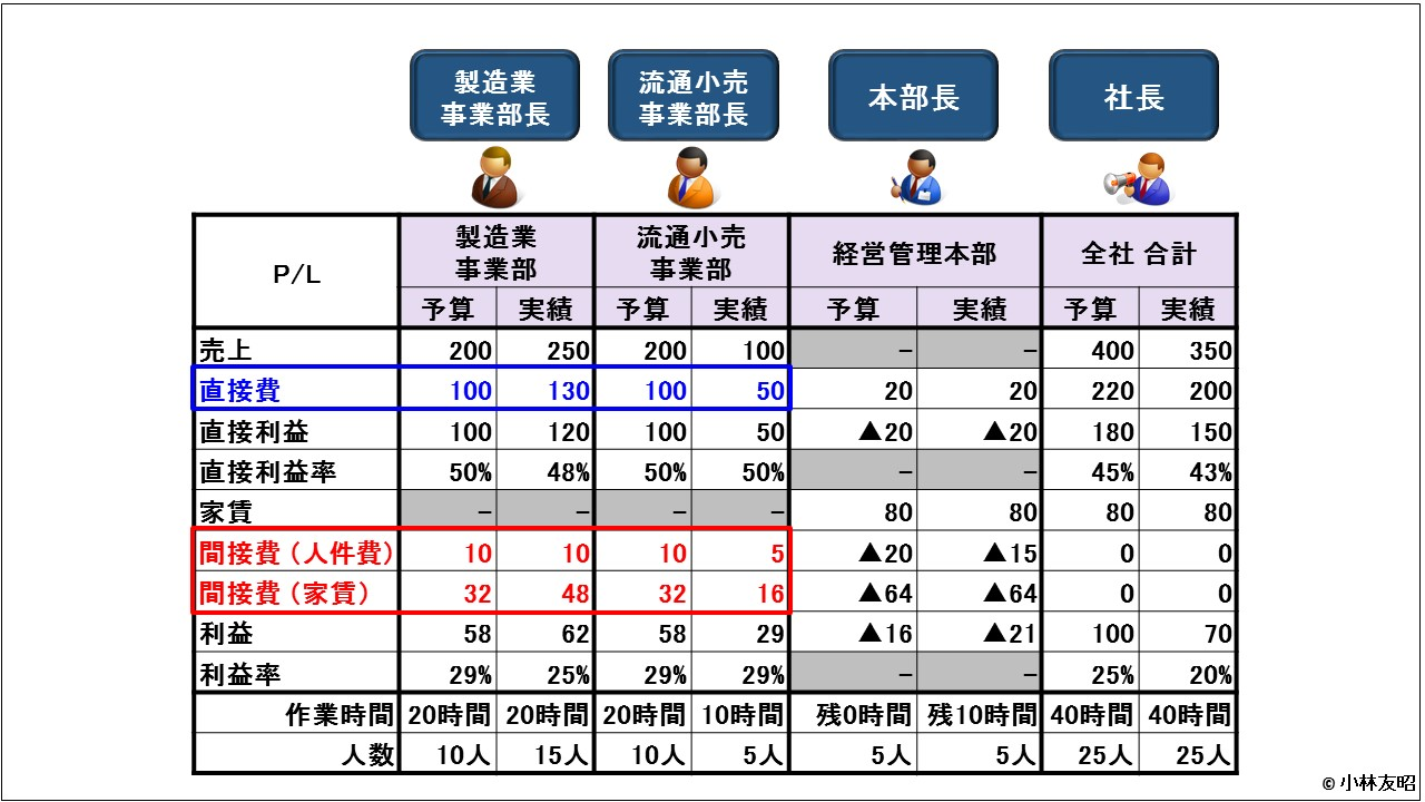 管理会計(基礎編)_事業部別業績管理_ABCで配賦