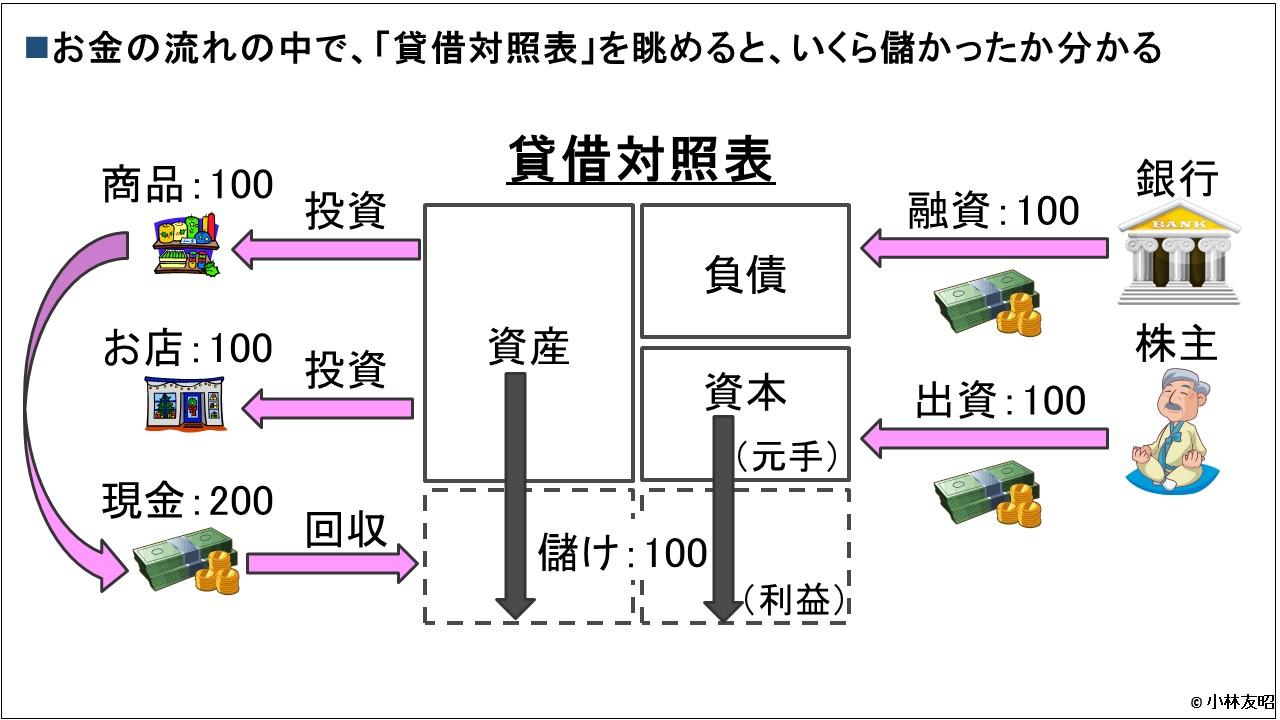 会計(基礎編)_貸借対照表_資金循環と財産法