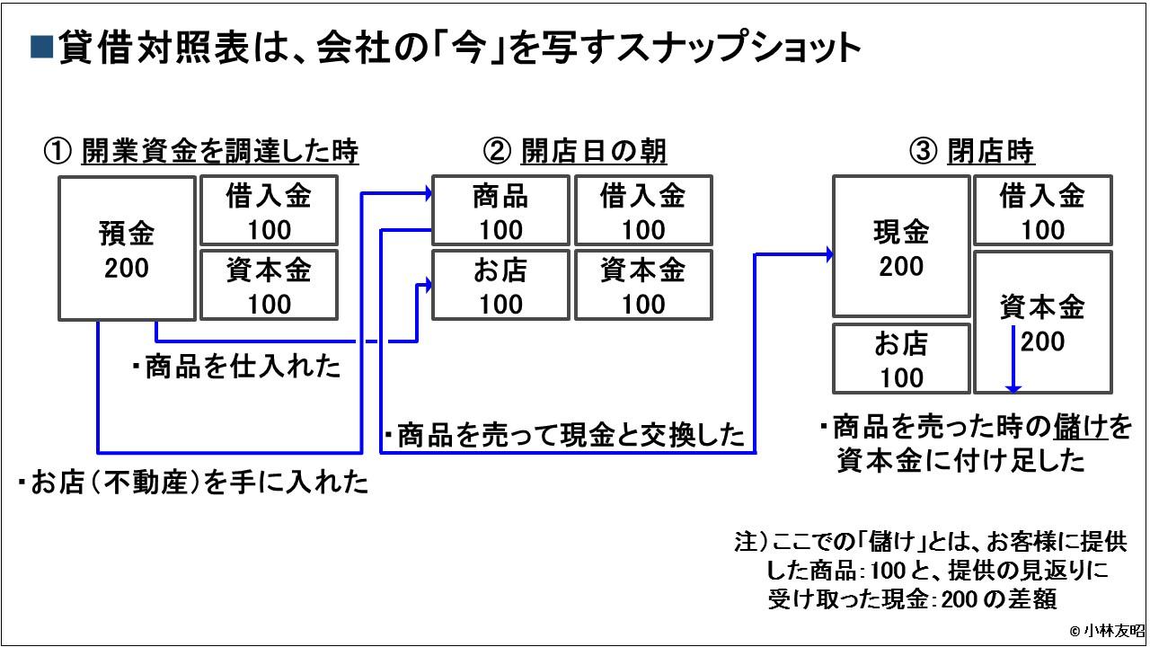 会計(基礎編)_貸借対照表_スナップショット