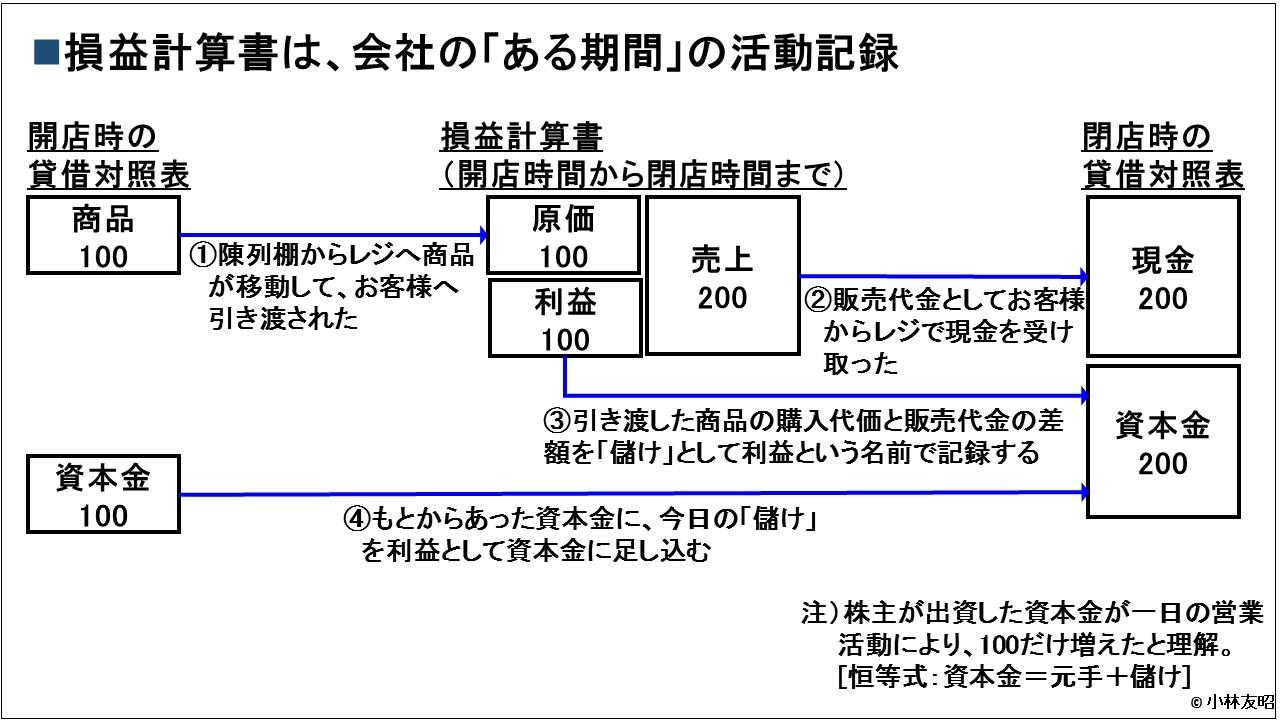 会計(基礎編)_損益計算書_一定期間の活動記録