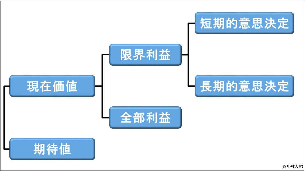 管理会計(基礎編)_意思決定会計の基本構造