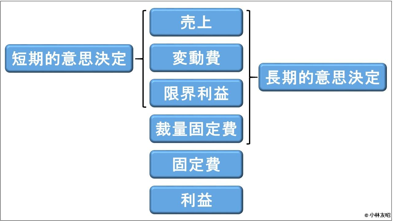 管理会計(基礎編)_CVP分析_短期と長期