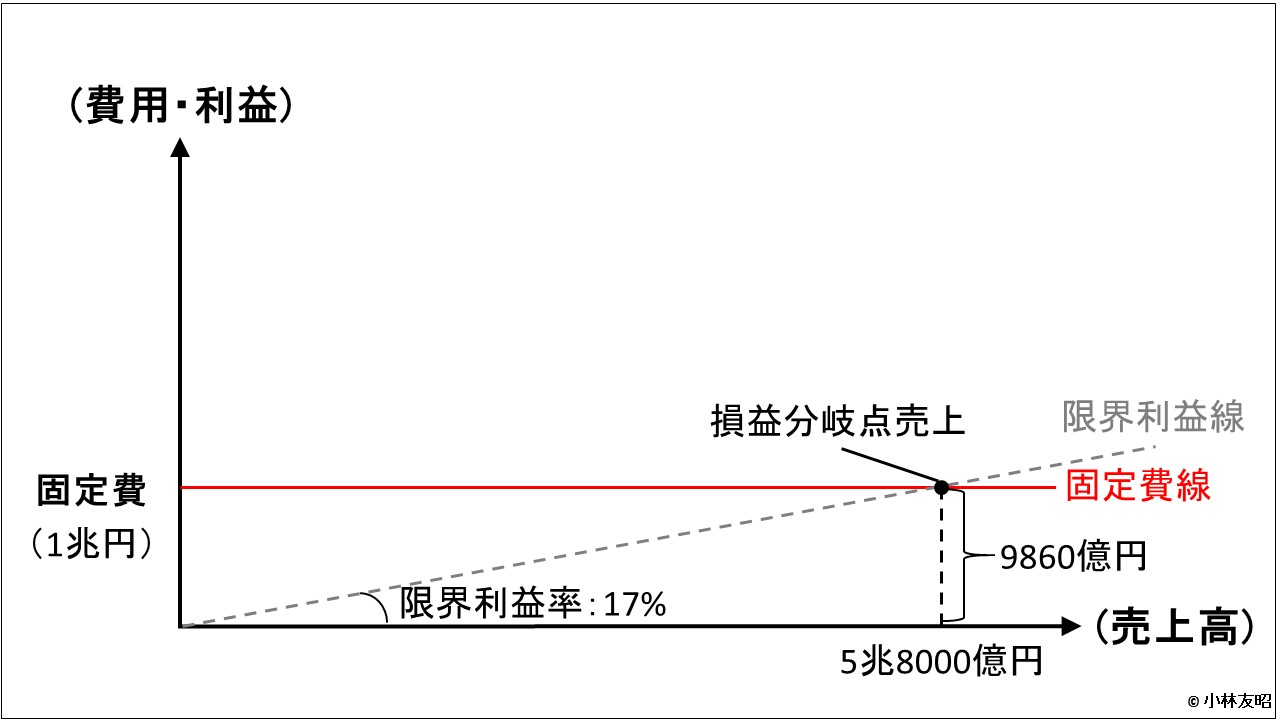 経営管理会計トピック_ソニー_損益分岐点分析_限界利益線