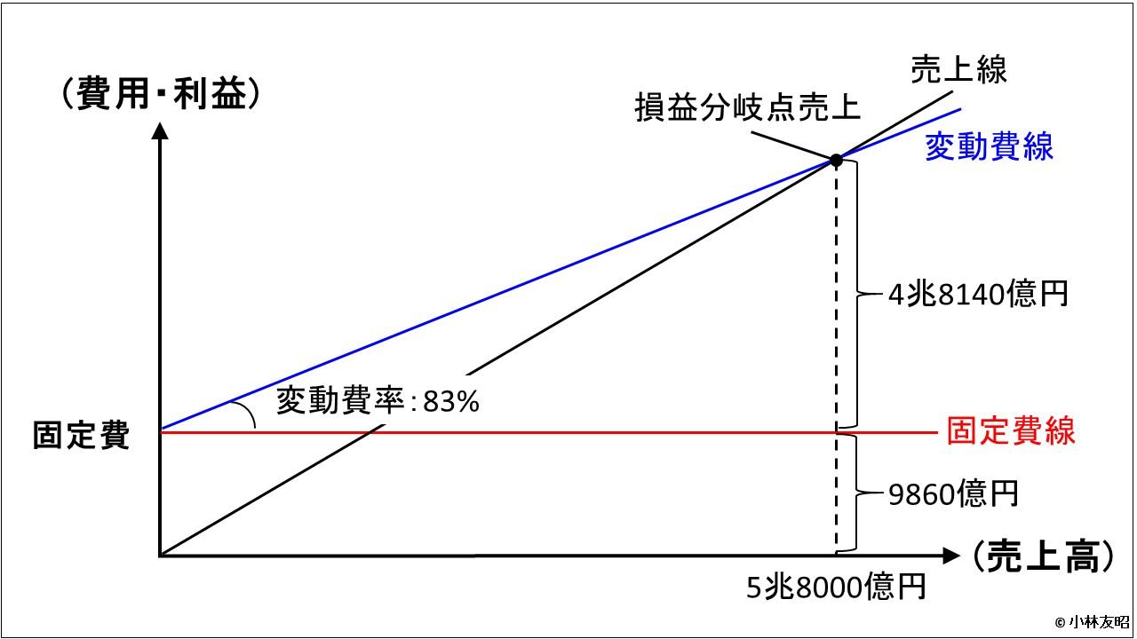 経営管理会計トピック_ソニー_損益分岐点分析_変動費線