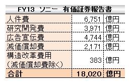 経営管理会計トピック_ソニー_固定費_勘定科目法