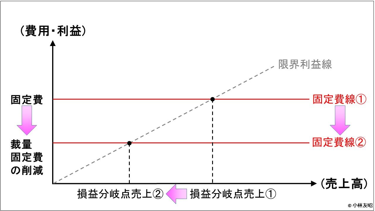 経営管理会計トピック_ソニー_損益分岐点分析_裁量固定費の削減