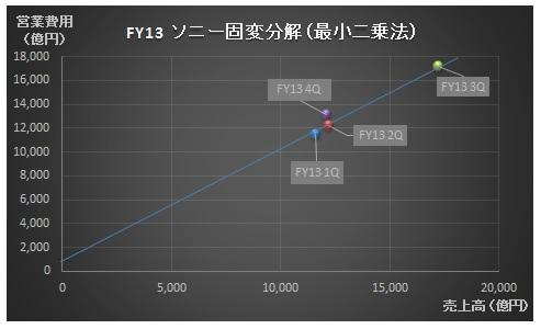 経営管理会計トピック_ソニー_固変分解_最小二乗法_グラフ