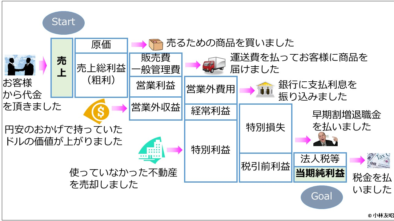 会計(基礎編)_損益計算書の中身_日本基準
