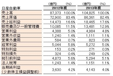 会計(基礎編)_損益計算書_日産自動車