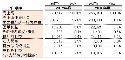 会計(基礎編)_損益計算書_トヨタ自動車