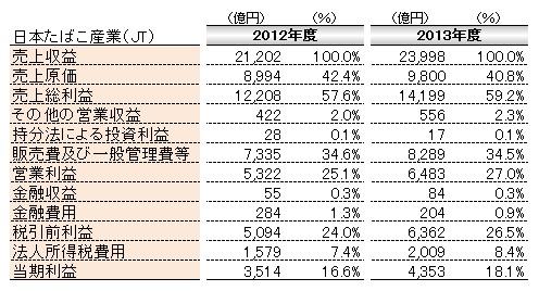 会計(基礎編)_損益計算書_JT