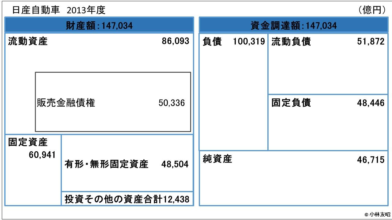 会計(基礎編)_貸借対照表_日産自動車