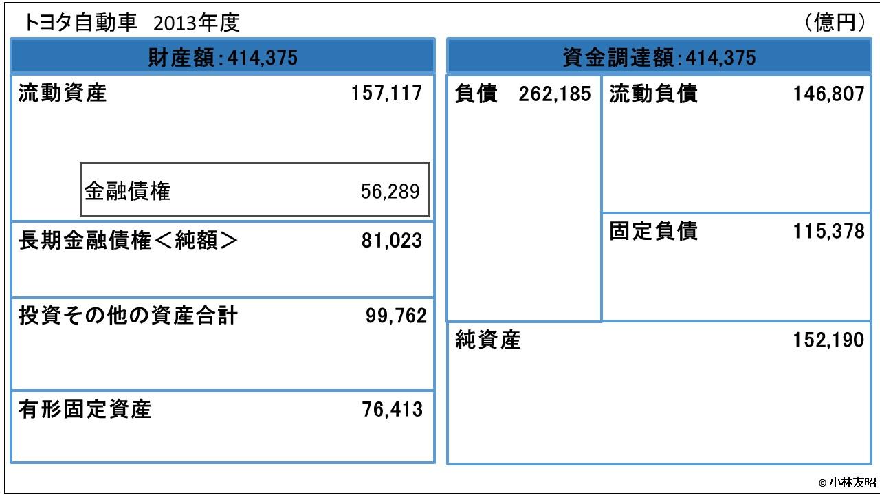 会計(基礎編)_貸借対照表_トヨタ自動車