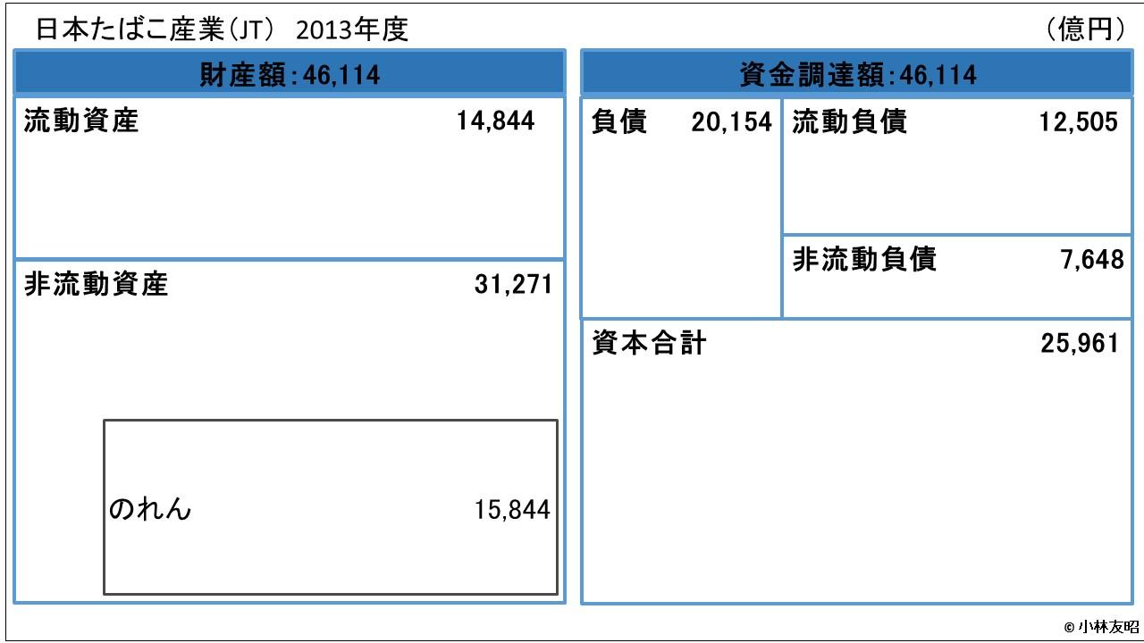 会計(基礎編)_貸借対照表_JT