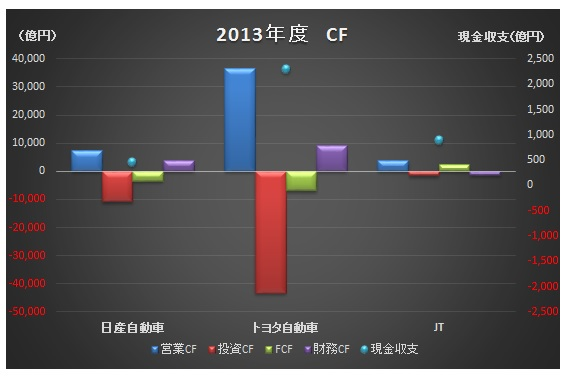 会計(基礎編)_キャッシュフロー計算書_3社比較_グラフ