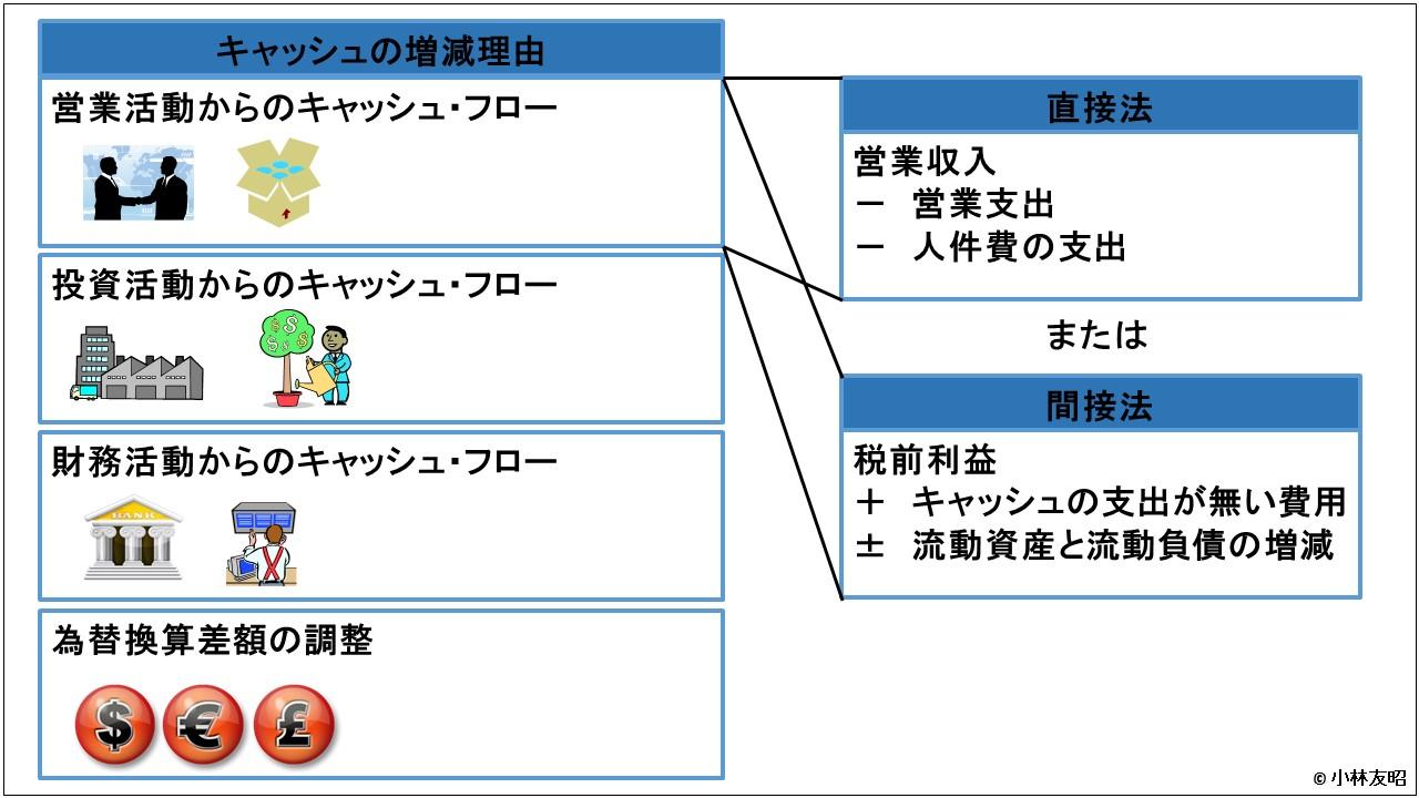 会計(基礎編)_キャッシュフロー計算書_4分類